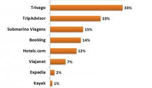 Brasileiros comparam preço de viagens em pelo menos dois sites, aponta estudo
