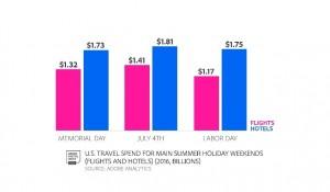 Norte-americanos planejam gastar menos em viagens este ano; reservas online crescem