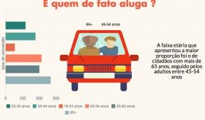 Confira infográfico com o perfil de quem aluga carro no Brasil