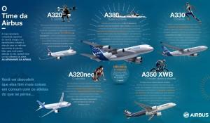 Airbus compara suas aeronaves com atletas, veja infográfico
