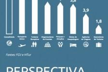 Turismo nacional cresce no 4T16; estimativa é superada em 37%