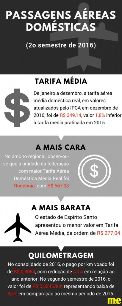Infográfico ANAC 2º semestre 2016