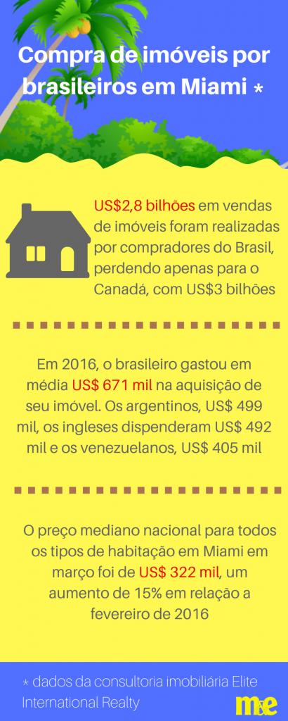 Compra de imóveis por brasileiros na Flórida (1)