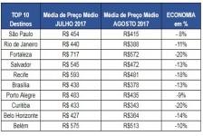 Pesquisa aponta queda de preço nas passagens aéreas para agosto