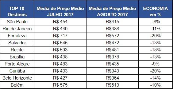 Tabela preços nacionais