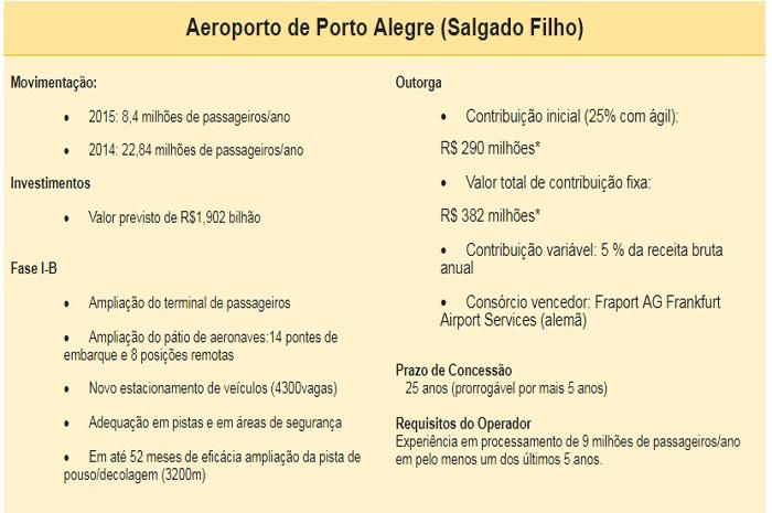 Governo deve receber R$ 1,46 bi de outorga de aeroportos nesta semana
