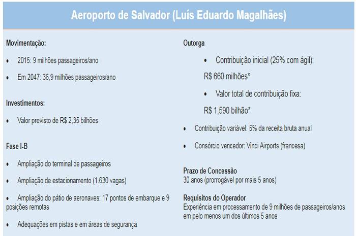 Anac assina contrato de concessão de aeroportos leiloados em março