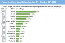 Moeda desvalorizada impulsiona viagens para Londres
