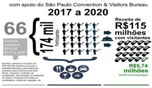 Eventos em São Paulo devem gerar R$ 115 milhões em 2017