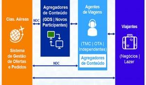 NDC: como funciona e quais os benefícios para as agências