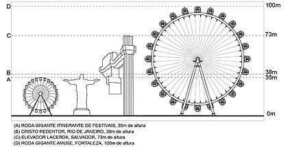 Roda Gigante Fortaleza