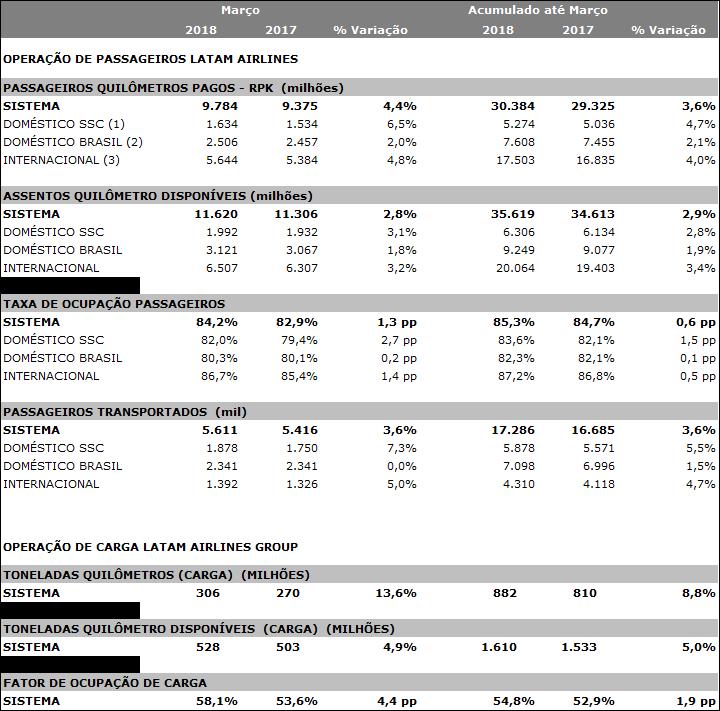 Tabela-Estatísticas-Latam
