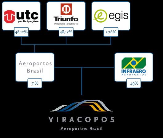 Divisão societária da concessão em Viracopos.