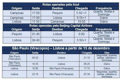 Azul e Beijin Airlines
