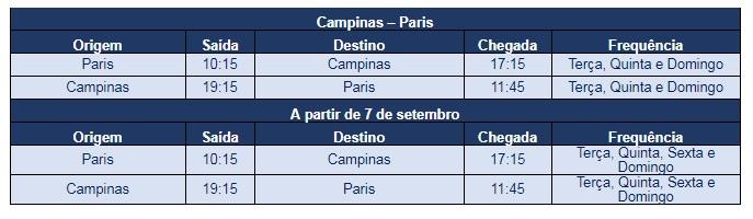 Voo Azul Campinas e Paris