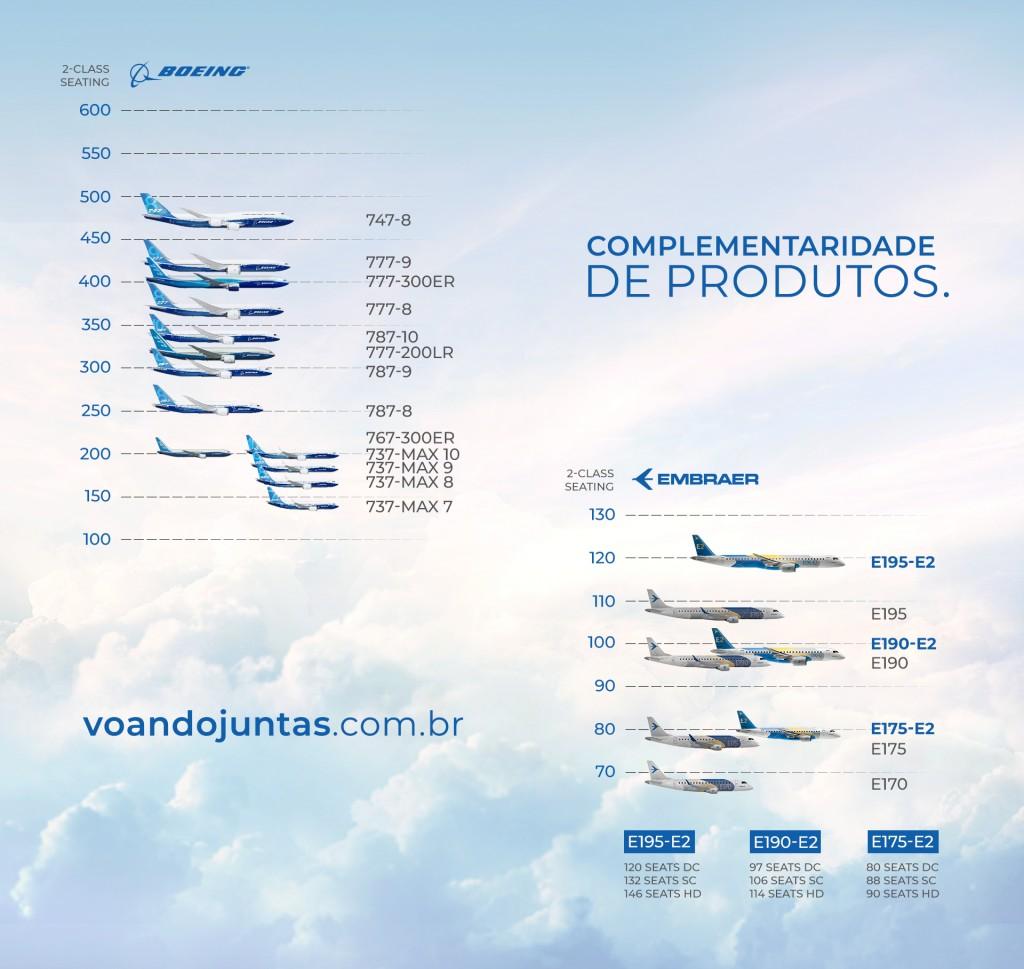 Boeing-Embraer_gráfico_V3