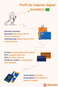 Levantamento inédito traça perfil do viajante digital brasileiro