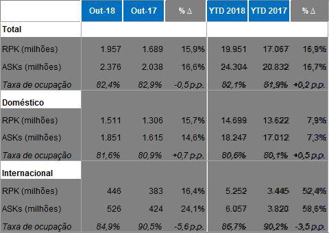 resultados azul outubro 2018
