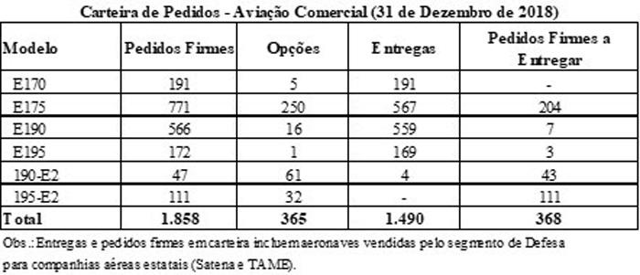 Números de jatos disponibilizados pela Embraer no último ano