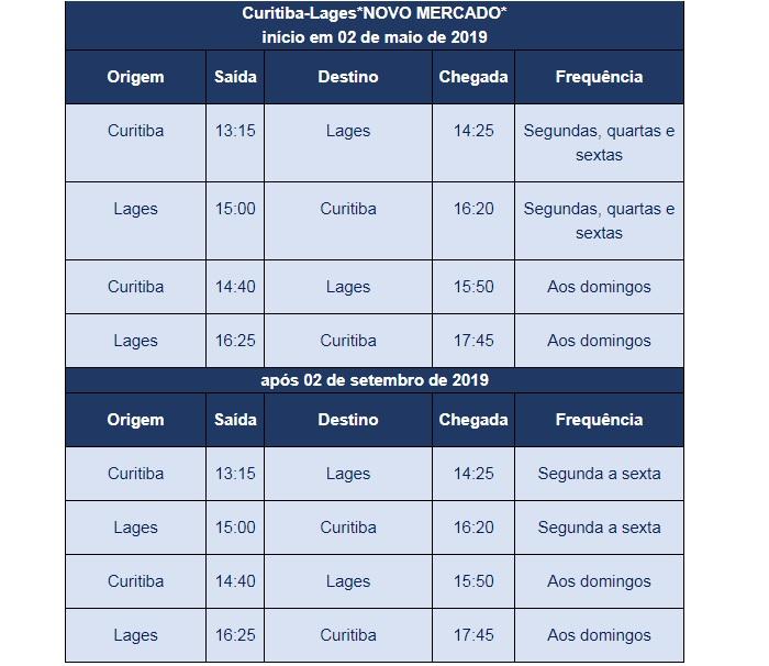 Confira o schedule do novo mercado Curitiba-Lages da companhia