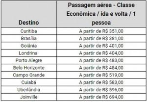 O buscador ainda levantou os 10 destinos mais baratos para viajar no feriado em 2019 com preços de voos por menos de R$ 700,00, ida e volta