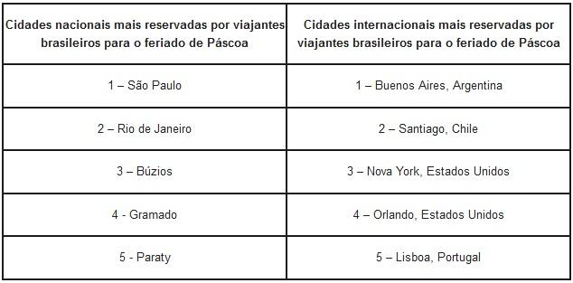Lista da Booking.com com as cinco cidades nacionais e internacionais mais reservadas para a Páscoa em 2018