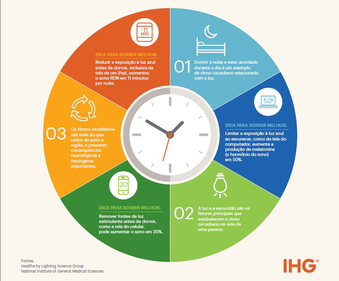 Infográfico ritmo circadiano