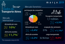Demanda doméstica de passageiros tem alta de 4,3% no 1T19