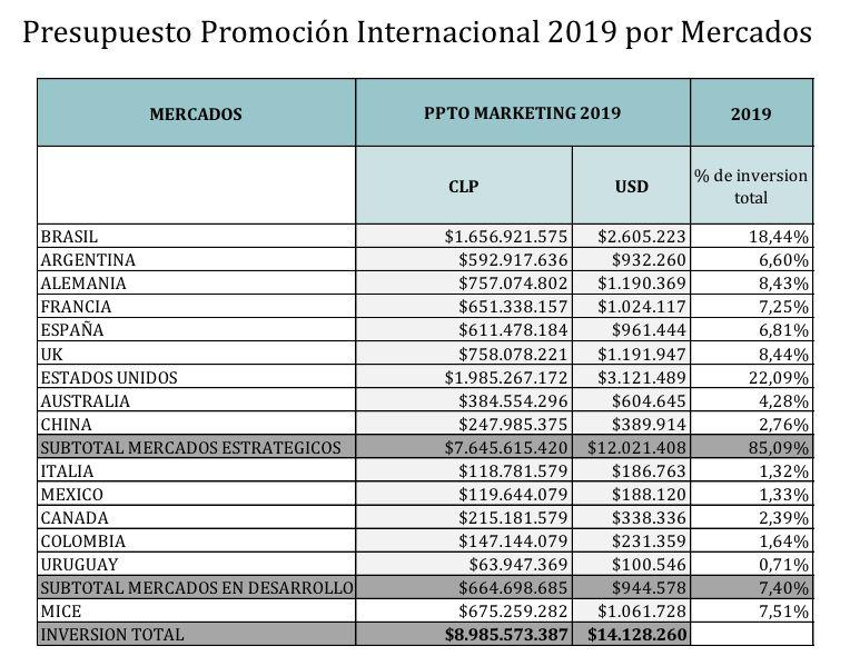 Orámento de promoçado Chile 2019