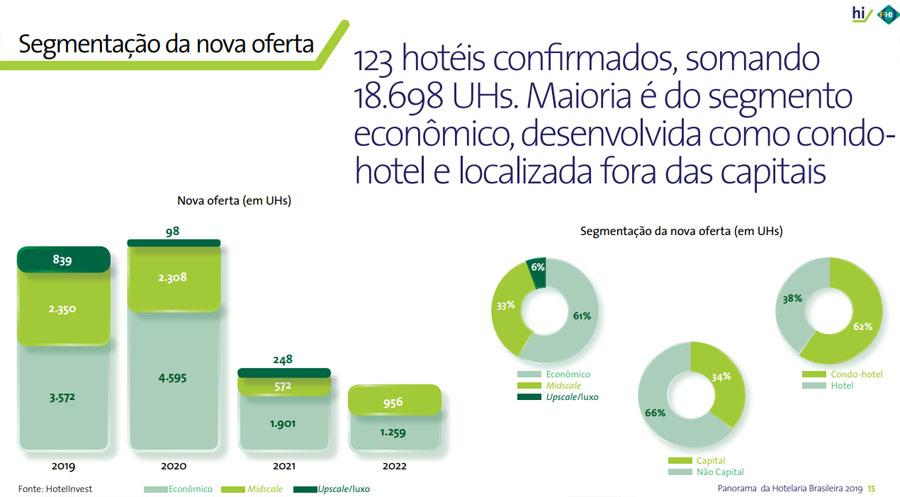 Categorias dos novos hotéis até 2022.