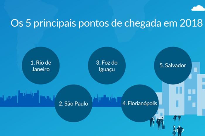 A SiteMinders ainda revelou os cinco maiores destinos de entrada no Brasil em um momento de crescimento do turismo no país