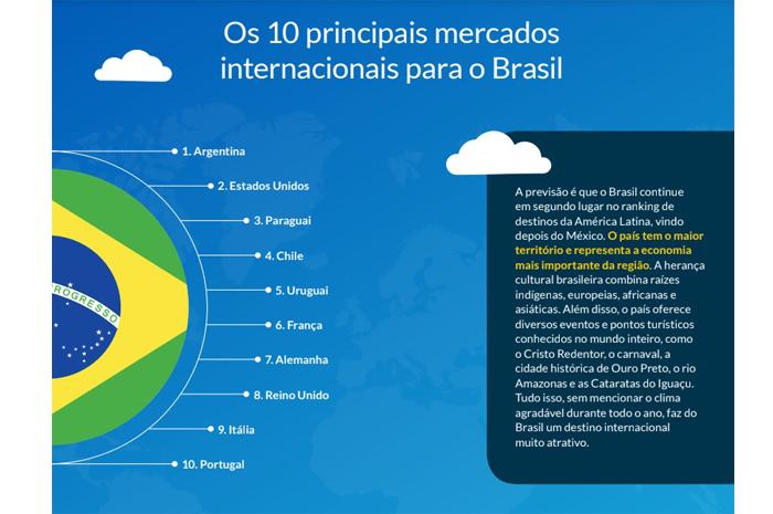 A pesquisa da SiteMinders revelou também os dez principais mercados para o Brasil