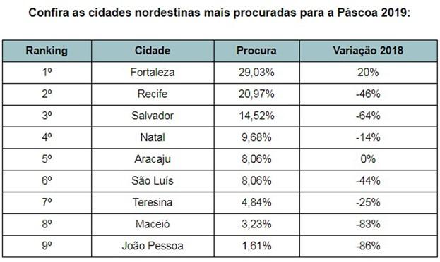De acordo com um levantamento da agência ViajaNet, a cidade nordestina apresenta 29% de procura para o período, isto é, 20% a mais do que em 2018