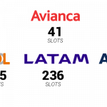 Divisão slots no Aeroporto de Congonhas, antes do fim das operações da Avianca Brasil.