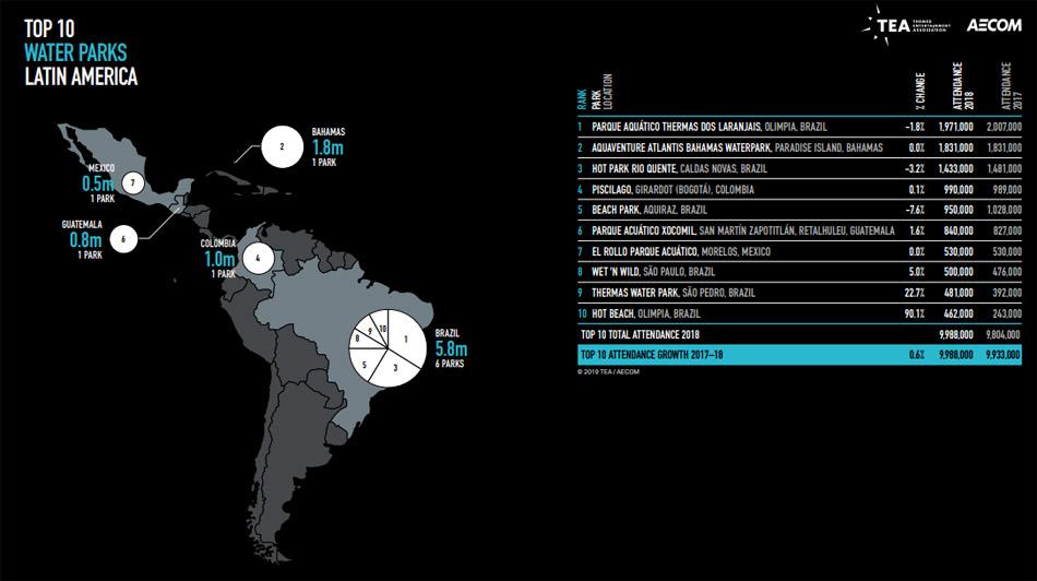 Parques aquáticos américa latina