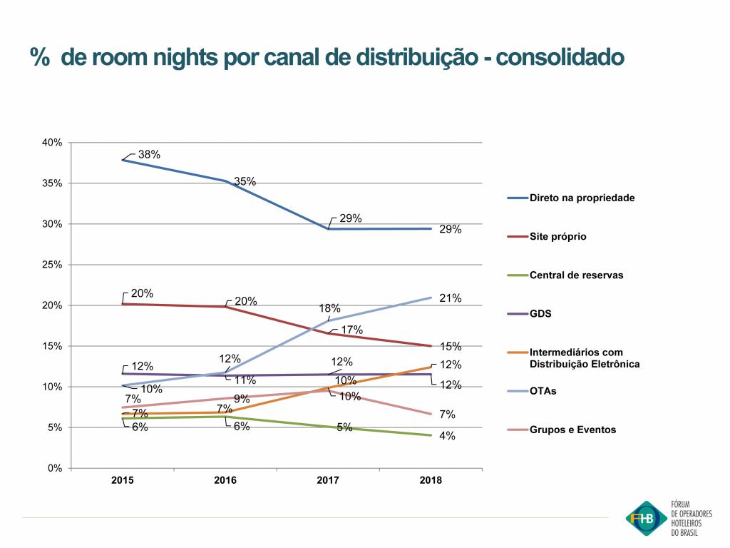 Participação dos canais de distribuição de redes hotelerias (2015-2018) - Fonte: FOHB