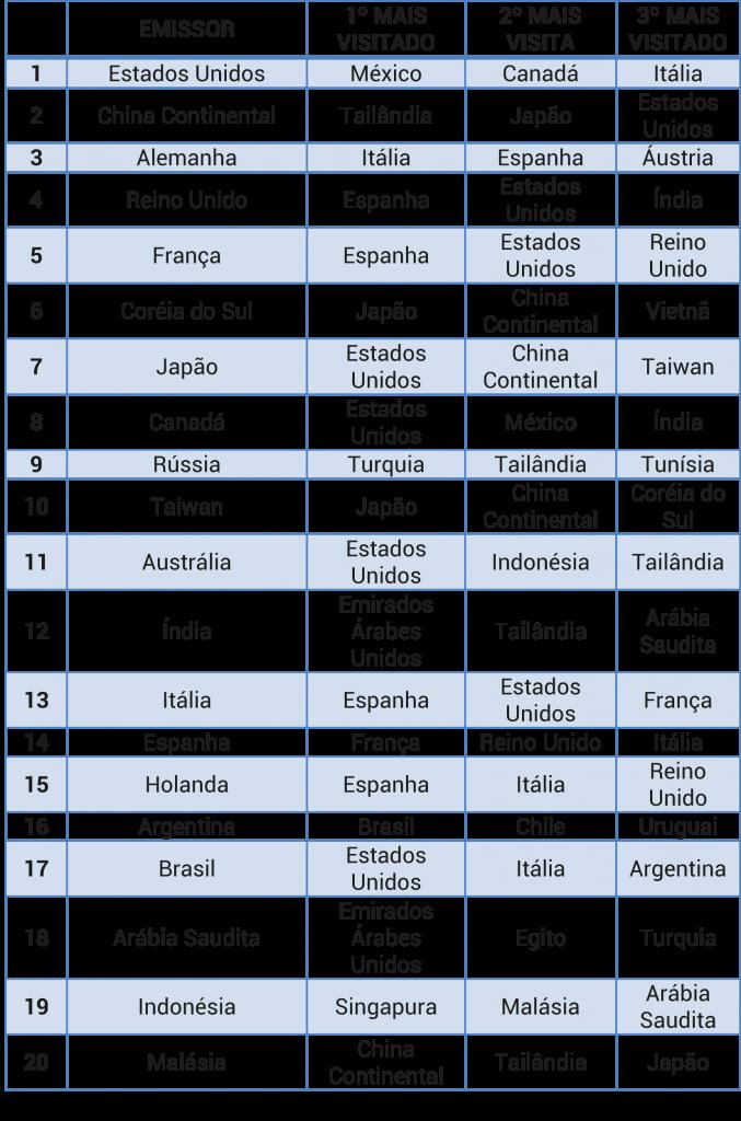 Destinos mais visitados - países