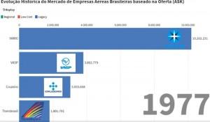 Vídeo mostra a evolução histórica da oferta das companhias brasileiras
