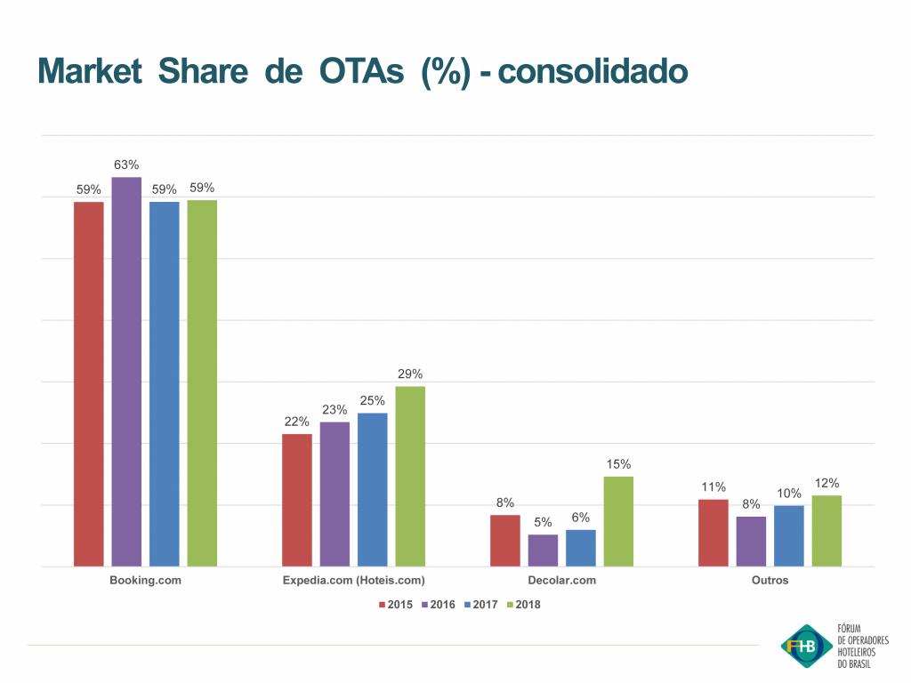 Market share OTAs em redes hotelerias
