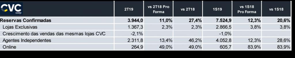 CVC 2T2019 - market share
