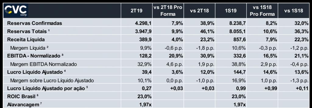 CVC Corp - resultados gerais 2T2019