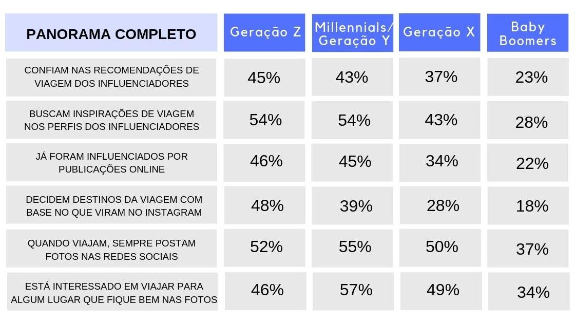 57% da Geração Y estão interessados em viajar para algum lugar que fique bem nas fotos