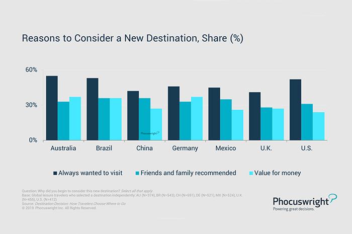 """No gráfico de """"razões para escolher um novo destino"""" o grande destaque é a vontade de visitar um lugar que sempre sonhou em conhecer; No Brasil, as outras duas motivações destacadas são a indicação do lugar por familiares ou amigos e o valor da viagem"""