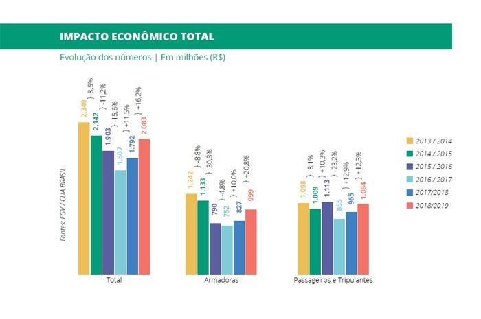 Impacto econômico total