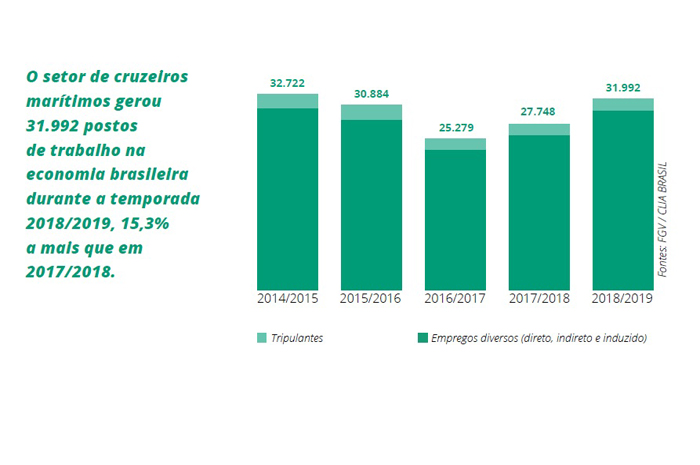 Durante a temporada 2018/2019 foram gerados 31.992 postos de trabalho na economia brasileira, 15,3% a mais do que na temporada anterior