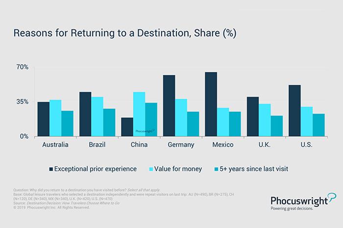 """No gráfico de """"razões para retornar a um destino"""" o maior destaque é ter vivenciado uma experiência excepcional, com exceção da Austrália e da China; para os dois países, o valor da viagem é o principal fator da escolha"""