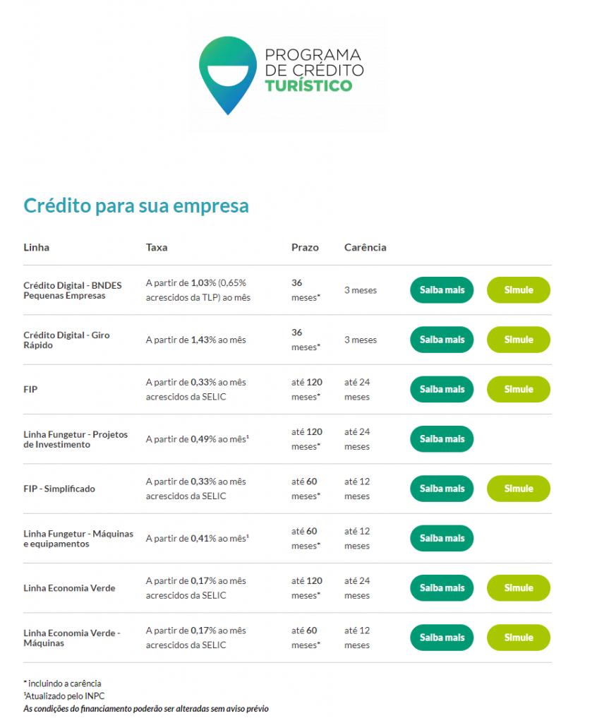 Página do Programa de Crédito Turístico