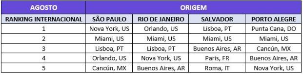 Destinos Internacionais mais procurados por brasileiros