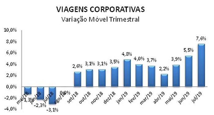 Variacao-Viagens-Corporativas