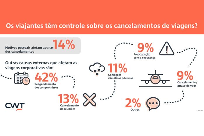 Quando se trata de políticas de cancelamento e possíveis cobranças, a pesquisa revela que 85% dos viajantes prefere saber as taxas antes de iniciar ou durante o processo de cancelamento
